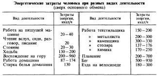 Гигиена питания Рефераты ru Как уже указывалось энергетическая ценность пищи должна быть сбалансирована с соответствующими затратами организма Недостаточная ее калорийность
