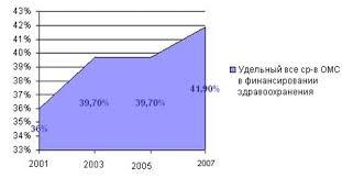 Дипломная работа Социальные аспекты медицинского страхования в  Главным изъяном является несбалансированность программ ОМС с размерами страховых платежей Система ОМС аккумулирует лишь 41 9% 2004 год 45 3% 2006 год