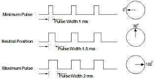 Servo Chart How Does A Servo Work