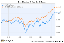 Dow Chemical Stock Price History Chart 3 Reasons The Dow Chemical Companys Stock Could Fall The