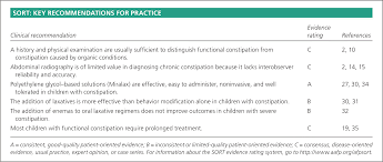 Miralax Pediatric Dosage Chart Evaluation And Treatment Of Constipation In Children And