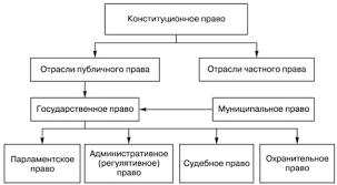 Место конституционного права в системе права В системе российского права конституционное право занимает определяющее место и играет ведущую роль Такая роль конституционного права обусловлена