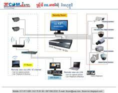 diagram of cctv installations wiring diagram for cctv system diagram of cctv installations