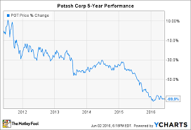 Potash Corp Stock Chart 3 Reasons Potash Corp Stock Could Fall The Motley Fool