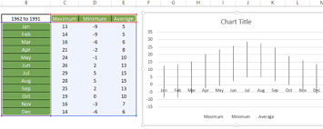 Excel Charting Tip How To Create A High Low Close Chart But
