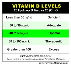Optimal Vitamin D Level Chart 10 Vitamin D Deficiency Symptoms You Can Identify Yourself
