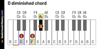 Diminished Chord Chart Piano Basicmusictheory Com D Diminished Triad Chord