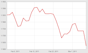 How To Do Forex Trading In India Online Exchange Rates Euro
