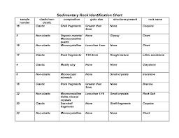 Rock Identification Chart Sedimentary Rock Identification Chart