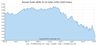 Russian Ruble Rub To Us Dollar Usd History Foreign