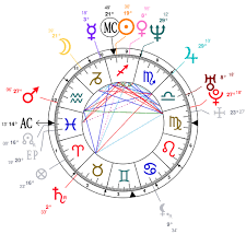 Astrology And Natal Chart Of Max Martini Born On 1969 12 11