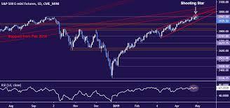 Yen Trend Chart Yen May Extend Rise As S P 500 Chart Warns Of Trend Change