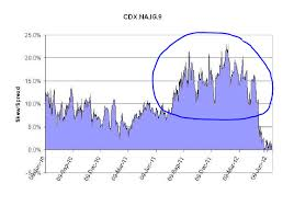 Cdx Chart London Whale Trade Revisited A Look At The Cds Skew Net