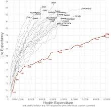 Medical Equipment Life Expectancy Chart Health Care In The United States Wikipedia