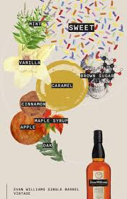 Bourbon Flavor Chart Bourbon For Beginners A Guide Flaviar