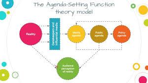 Agenda Setting Media Influence Agenda Setting Function Theory