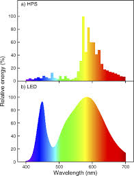 Sodium Lights Vs Led Relative Spectral Emission Of A High Pressure Sodium Hps