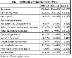 Financial Statement Analysis Example Template Business