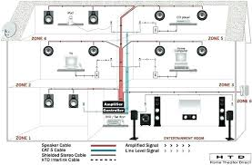 home audio distribution diagram wiring diagram whole house entertainment wiring wiring diagram expert home audio distribution diagram