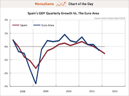 Spain Gdp Chart Chart Of The Day Spanish Recession Confirmed In Q1