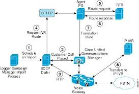 cisco unified contact center enterprise solution reference network    call flow description transfer to ivr campaign