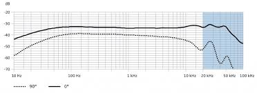 Sennheiser Mkh 8040 Noise Over 20khz Gearslutz