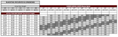 Easton Aluminum Arrow Chart 25 Reasonable Recurve Bow Arrow Spine Chart