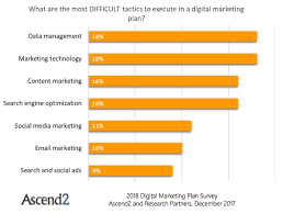 Marketing Budget Plan Digital Marketing Plans Budget And Tactic Trends For 2018