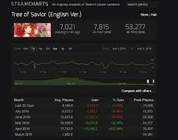 Looking At The Steam Charts Website On Population Loss Im