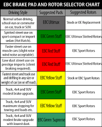 Ebc Brake Pads Chart Low Dust Brake Pad Recommendation Xoutpost Com