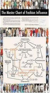 Fashion Flow Chart Fashionable Flowcharts Master Chart Of Fashion Influence