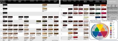 Aura Colour Chart