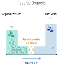 Ro Water Process Flow Chart Puretec Industrial Water What Is Reverse Osmosis