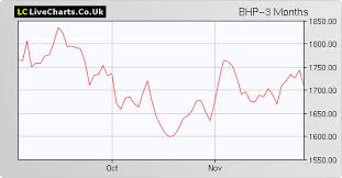Bhp Bhp Group Share Price With Bhp Chart And Fundamentals