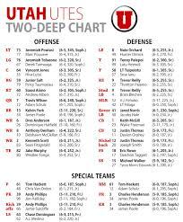 Utah Utes Football Depth Chart 2018 Reasonable Football Defensive Positions Chart 2019