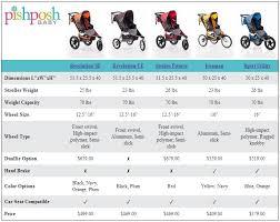 Compare Bob Jogging Strollers The Pishposhbaby Blog