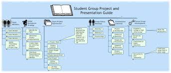 НОУ ИНТУИТ Лекция Применение mind mapping а  как в случае планирования любого проекта так что довольно слов лучше приведем пример карты пособия для руководителя дипломной работы