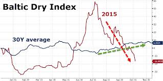 Baltic Dry Index Chart Today Its Official The Baltic Dry Index Has Crashed To Its
