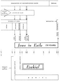 Nehemiah Timeline Chart Timeline Of Ezekiel Precept Austin