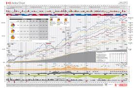 Image Result For Andex Chart 2016 Chart Pdf Diagram