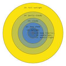 Exposure Value Wikipedia