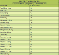 Coconut Meat Nutrition Benefits Healthy Recipes