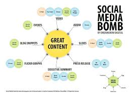content atomization how to build a social media bomb infographic content atomization how to build a social media bomb infographic