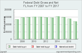 State Debt Chart Federal Debt Gross And Netflorida 2007 2017 State Local Data