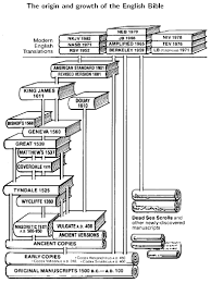 History Of Bible Translations Chart The Origin And History Of The Bible Lesson 3 Bible Education