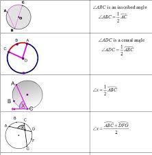 Circle Formula Chart Circle Formula Sheet Circle Formula Geometry Formulas