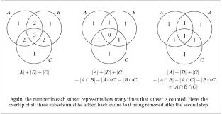 Mutually Inclusive Venn Diagram Principle Of Inclusion And Exclusion Pie Brilliant Math