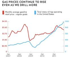 Gas Prices Usa Chart Obama Counters Gas Price Demagoguery With Commitment To