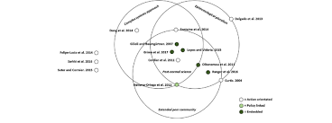 Elements Of A Venn Diagram Venn Diagram Showing The Elements Of Post Normal Science Present In