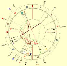 Birth Chart Love The Love Life Of Britney Spears